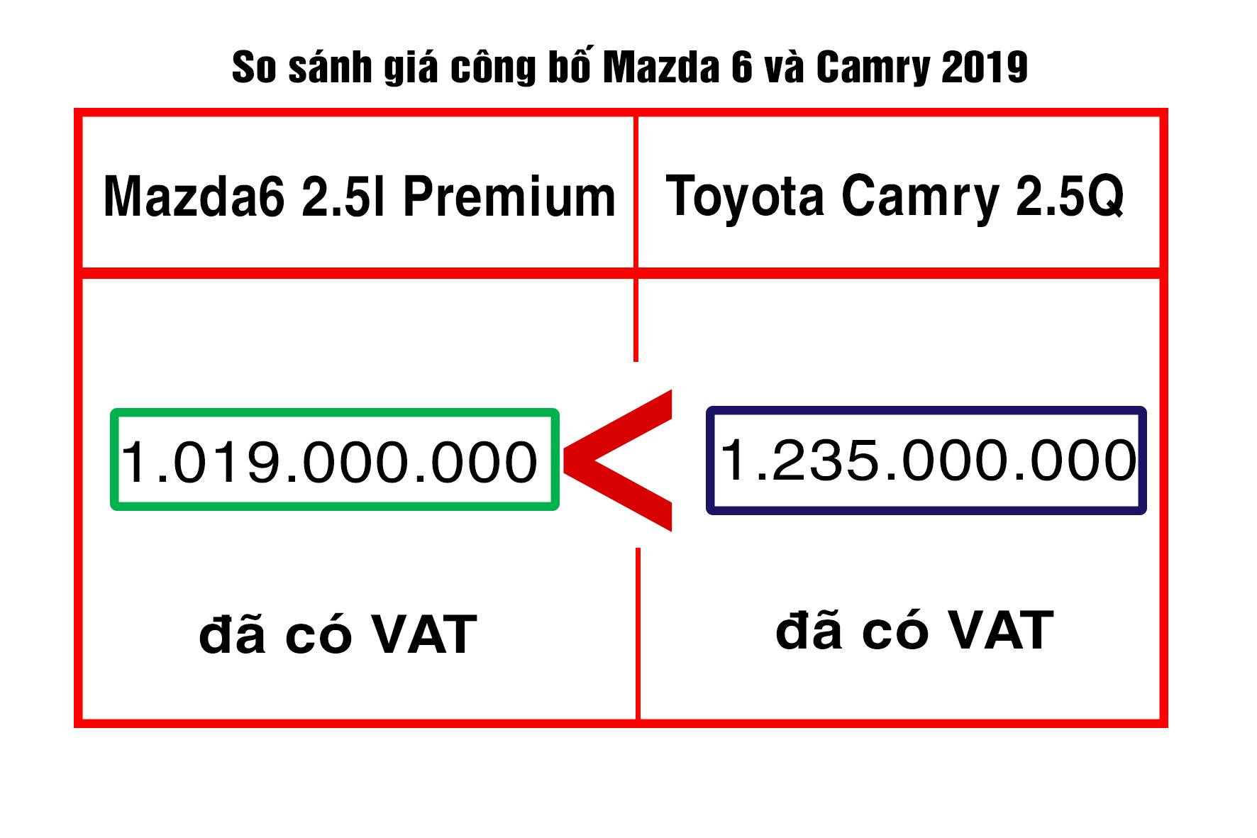 so sánh giá camry 2.5Q và Mazda 6